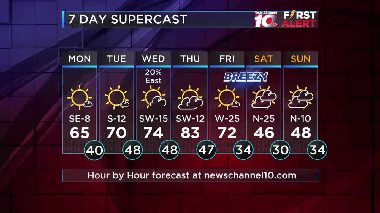 Weather Outlook: A mild Monday with highs in the lower to