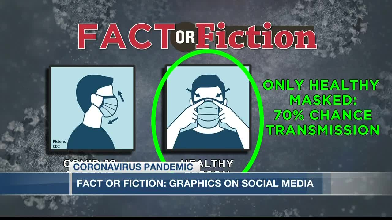 Fact Or Fiction Mask Infographic Regarding Covid 19 Transmission Chances
