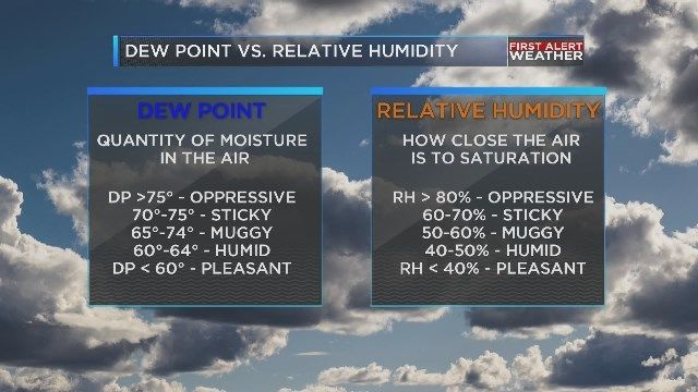 Weather Or Not Difference Between Dew Point And Relative Humidity