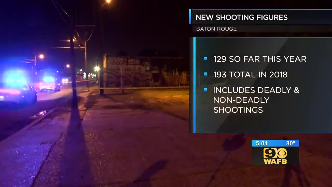 New figures: 129 non-fatal shootings in BR this year