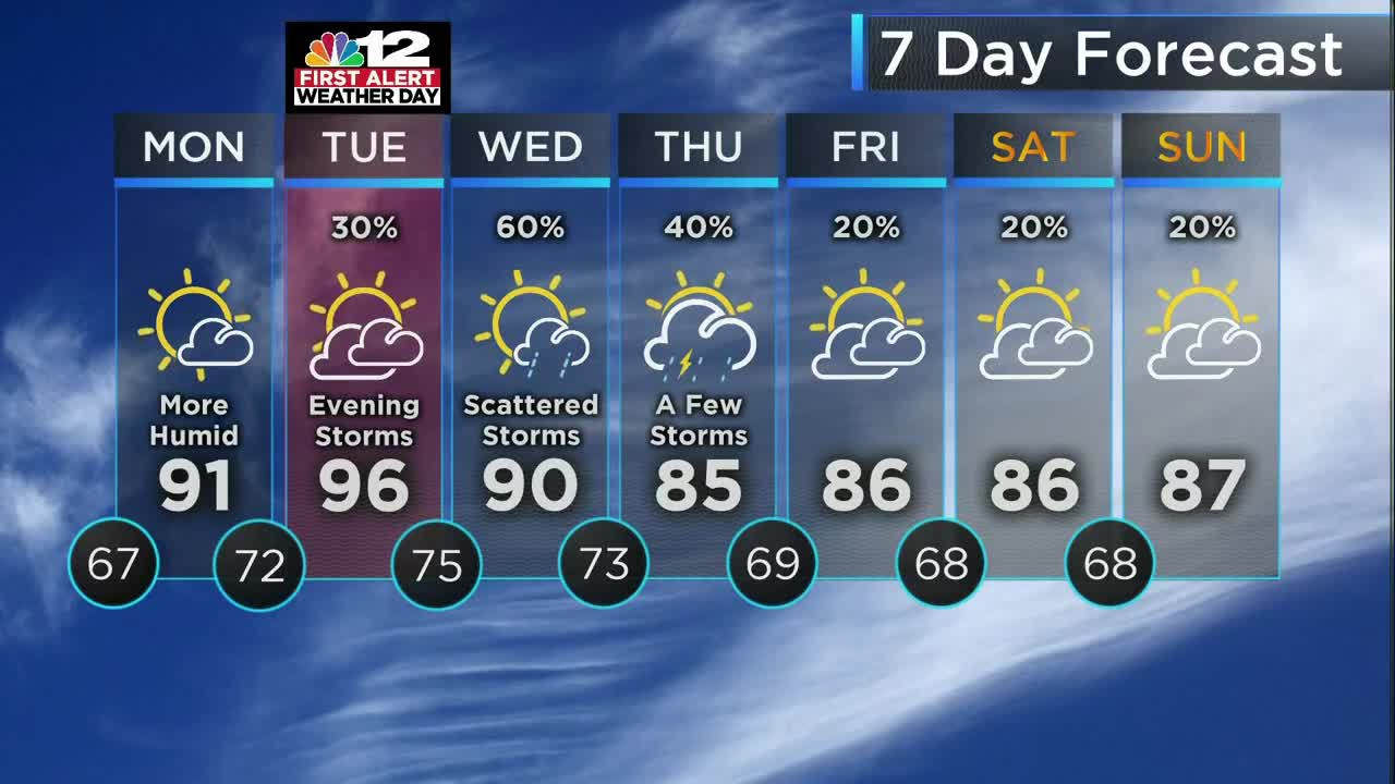Forecast: Hotter to start the week, then watching storm chances